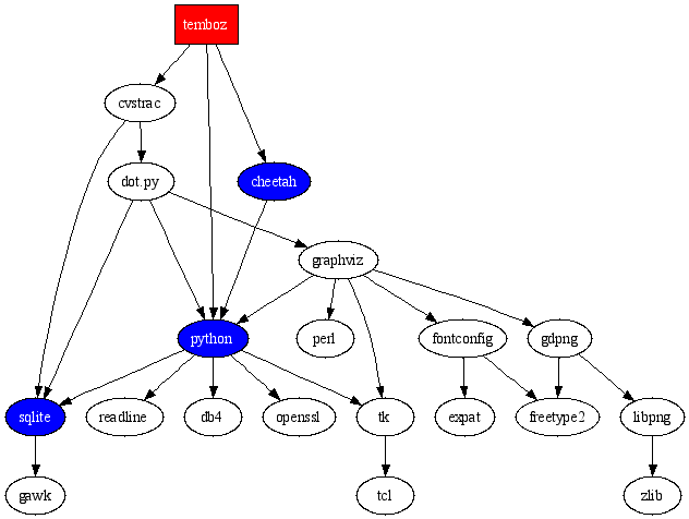 svg diagrams using python - Stack.